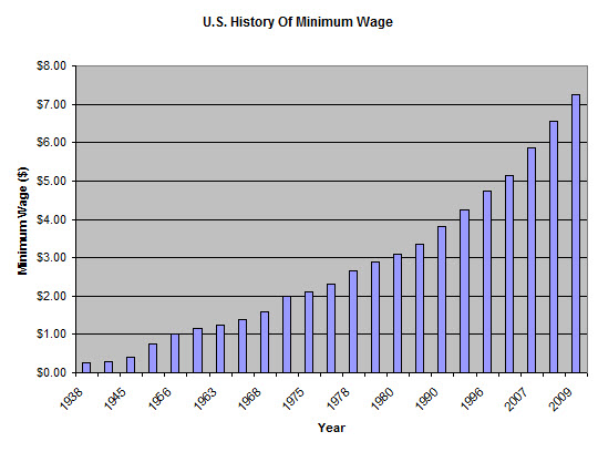 history-of-minimum-wage